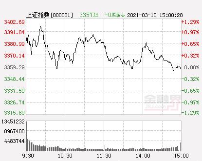 收评:沪指微跌创业板指涨1.64%,酿酒行业大涨,成交额创逾2个月新低
