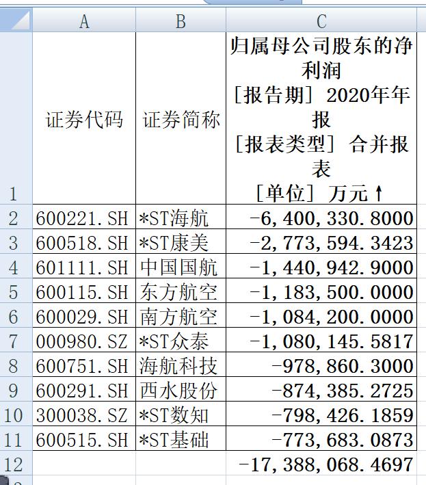 """细数2020年A股""""十大天王"""",""""亏损王""""、""""赚钱王""""……它们都是谁?"""
